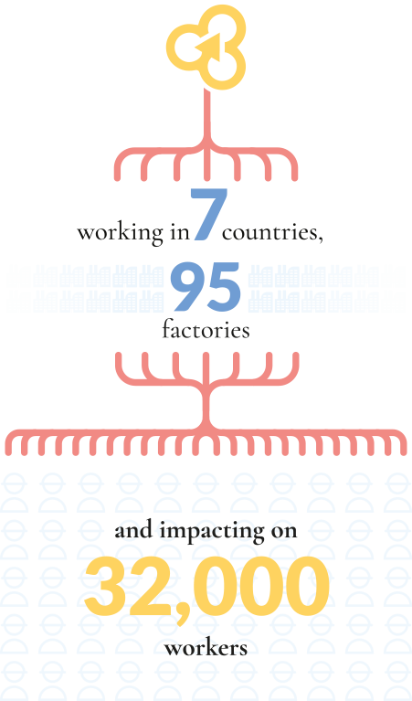 Working in 7 countries, 95 factories and impacting on 32,000 workers