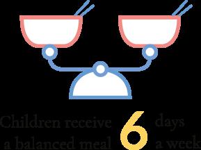 Children receive a balanced meal 6 days week